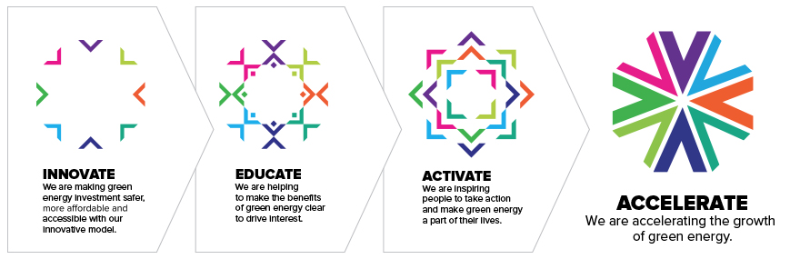 Innovate - Educate - Active - Accelerate