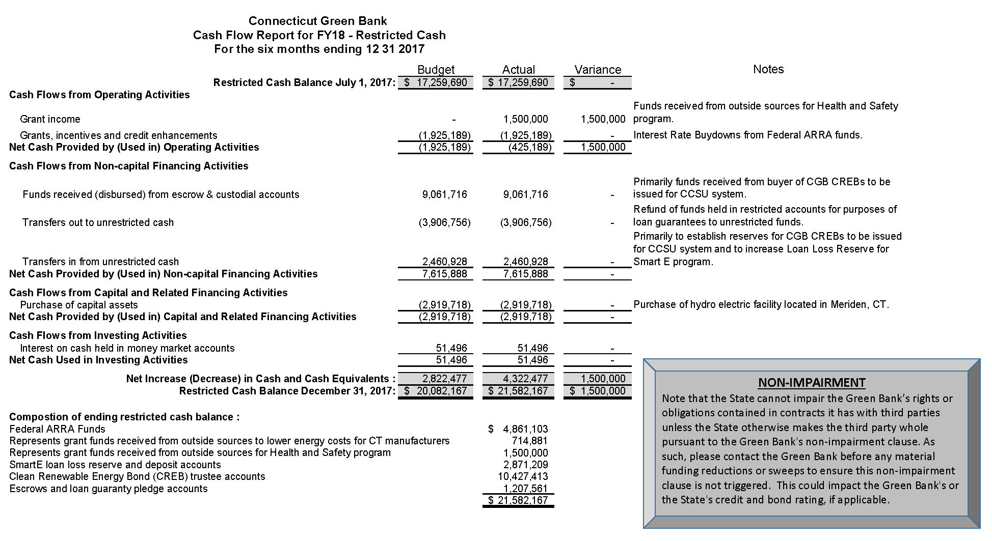 FY18 Q2 12 31 2017 CGB Cash Flow Report_Submitted_R_Page_1a