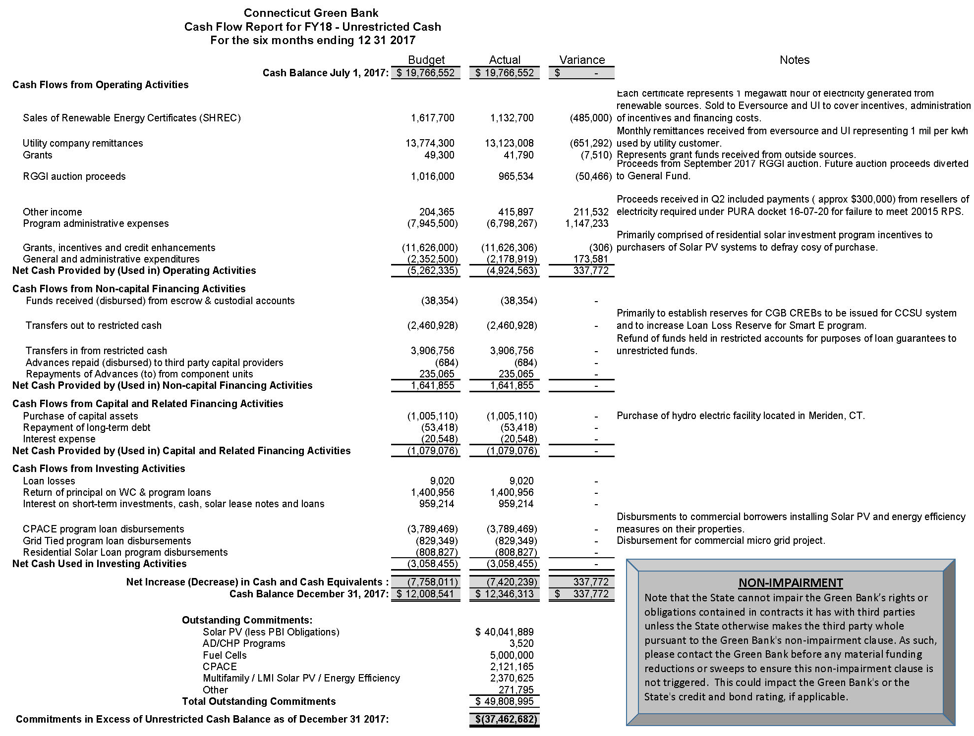 FY18 Q2 12 31 2017 CGB Cash Flow Report_Submitted_U_Page_1